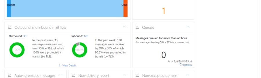 LoneSync 365 Mail Flow Dashboard